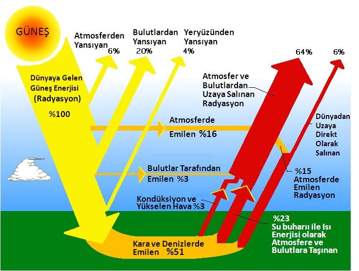 Küresel İklim Modelleri ve Küresel İklim Projeksiyonları - Meteoroloji  Genel Müdürlüğü