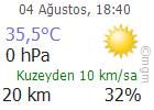 Bursa Hava Durumu Tahmini Son Durum