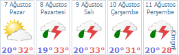 BURSA HAVA DURUMU