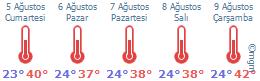KAHRAMANMARAŞ hava durumu grafiği