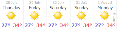Weather Forecast: ALANYA