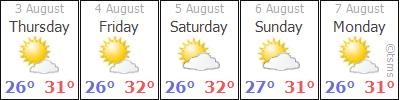 Antalya Weather
