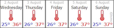 Bodrum Weather