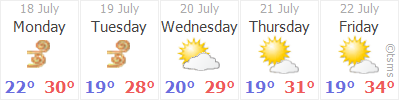 ISTANBUL Weather
