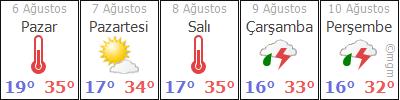 AfyonMerkezBurhaniye hava durumu