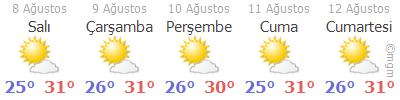 Antalya Hava Durumu Tahmini 5 Günlük