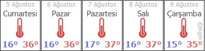 Konya Bozkır Bağyurdu Köyü Hava Durumu 5 Günlük