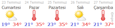 Bursa Hava Durumu Tahmini 5 Günlük