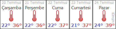 AdanaCeyhanDutlupınar hava durumu