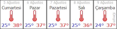 AdanaİmamoğluSevinçli hava durumu