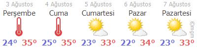 İstanbul Hava Durumu Tahmini 5 Günlük
