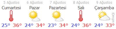İzmir Hava Durumu Tahmini 5 Günlük