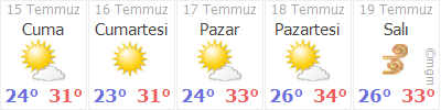 Antalya Kaş Gökçeyazı Köyü Hava Durumu