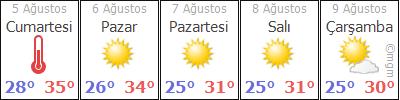 Antalya Kaş Akörü Köyü Hava Durumu