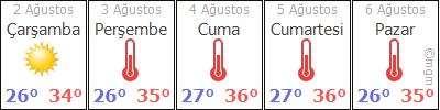 Antalya Kaş Çamlıköy Köyü Hava Durumu