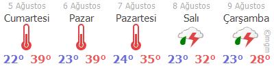 Kocaeli Hava Durumu Tahmini 5 Günlük
