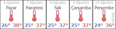 AdanaKozanArslanlı hava durumu