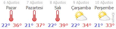 Manisa Hava Durumu Tahmini 5 Günlük