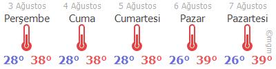 Mardin Hava Durumu Tahmini 5 Günlük