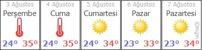 Marmaris Weather