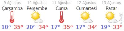 Muğla Hava Durumu Tahmini 5 Günlük