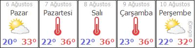 AdanaSaimbeyliHimmetli hava durumu