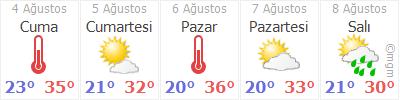 Sancaktepe için 4 günlük tahmini hava durumu