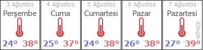 AdıyamanTutÖğütlü hava durumu